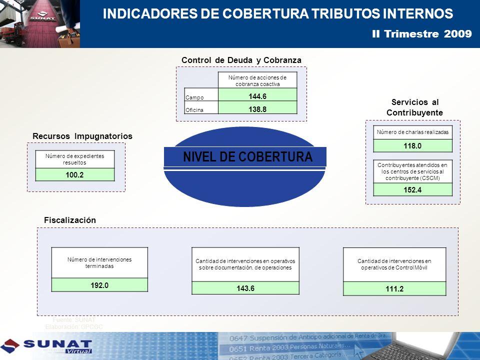 NIVEL DE COBERTURA Indicadores de Cobertura Tributos Internos