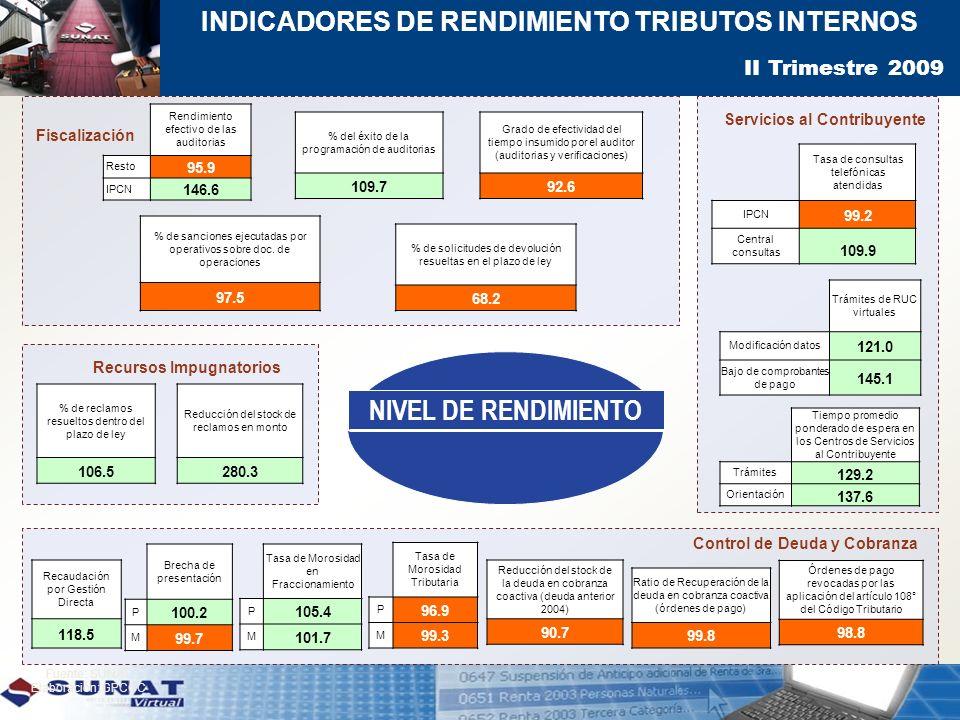 NIVEL DE RENDIMIENTO Indicadores de Rendimiento Tributos Internos