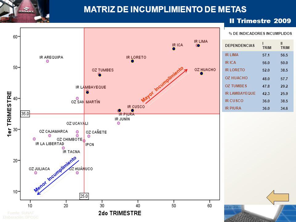 MATRIZ DE INCUMPLIMIENTO DE METAS