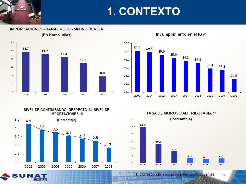 1. CONTEXTO IMPORTACIONES - CANAL ROJO - SIN INCIDENCIA