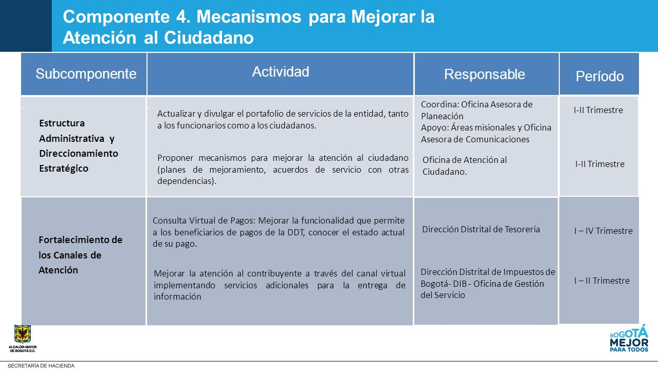 Plan anticorrupci n y de atenci n al ciudadano ppt video for Oficina gestion ica