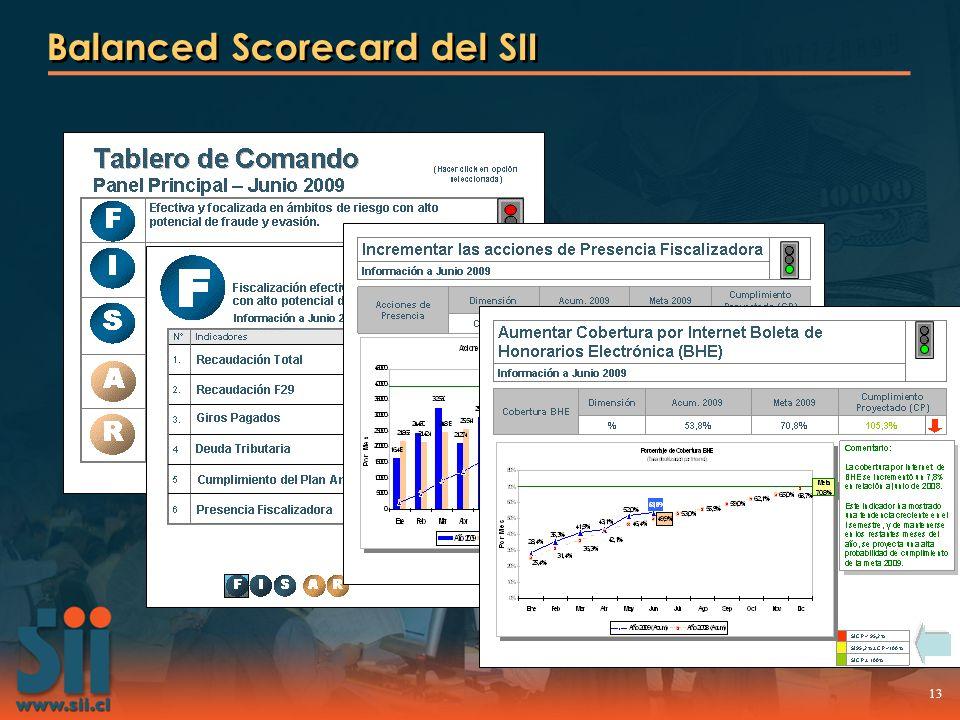 Balanced Scorecard del SII