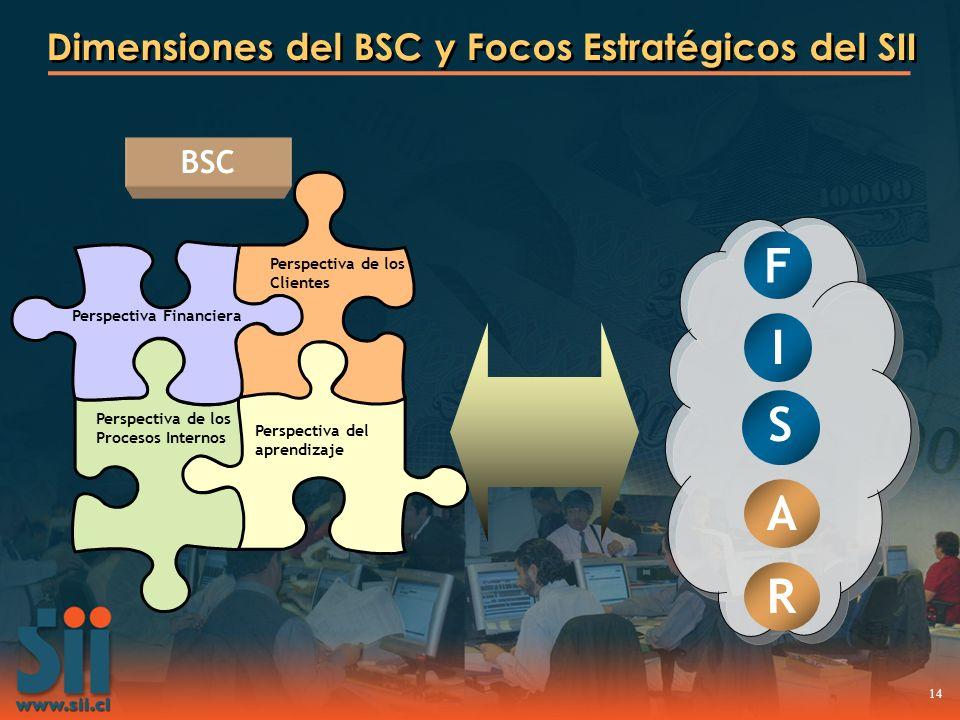 Dimensiones del BSC y Focos Estratégicos del SII
