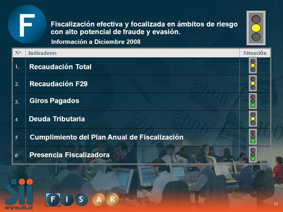 F Fiscalización efectiva y focalizada en ámbitos de riesgo con alto potencial de fraude y evasión. Información a Diciembre 2008.