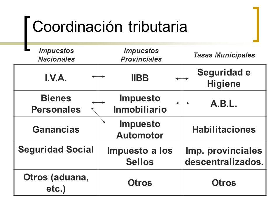Coordinación tributaria