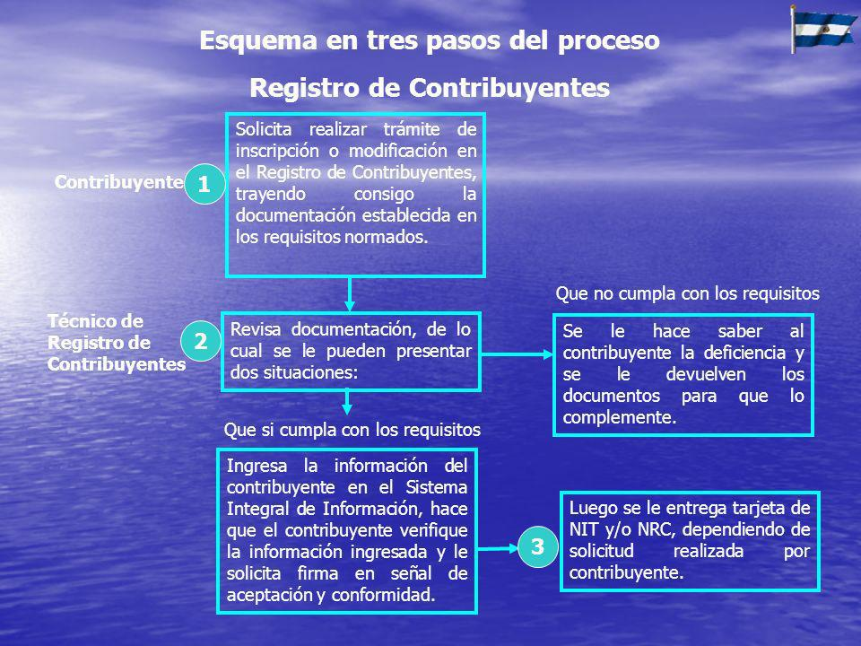 Esquema en tres pasos del proceso Registro de Contribuyentes