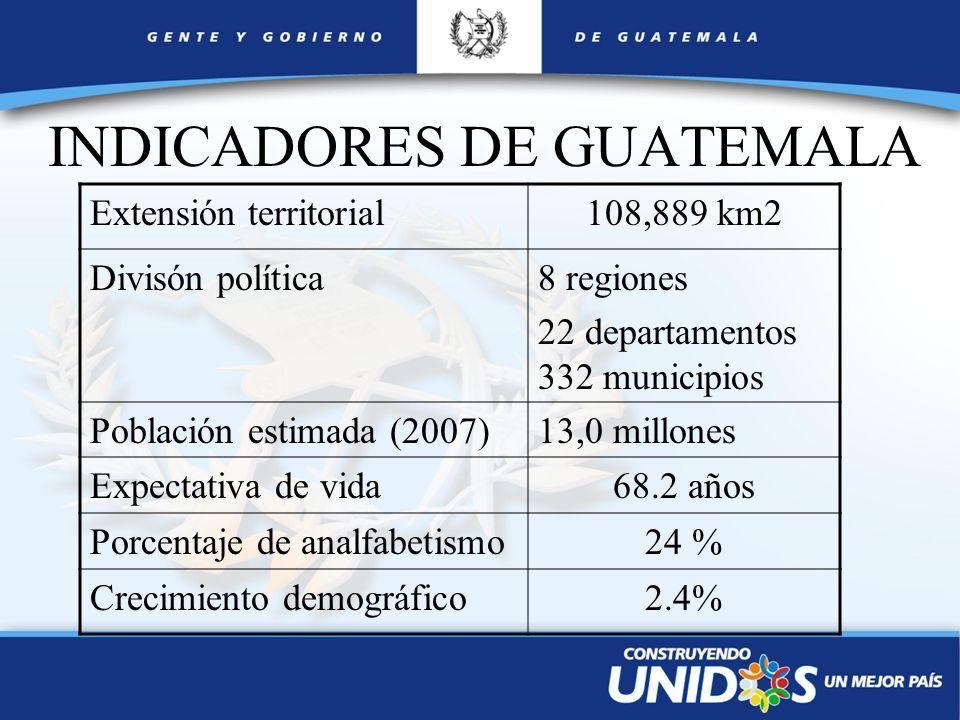 INDICADORES DE GUATEMALA