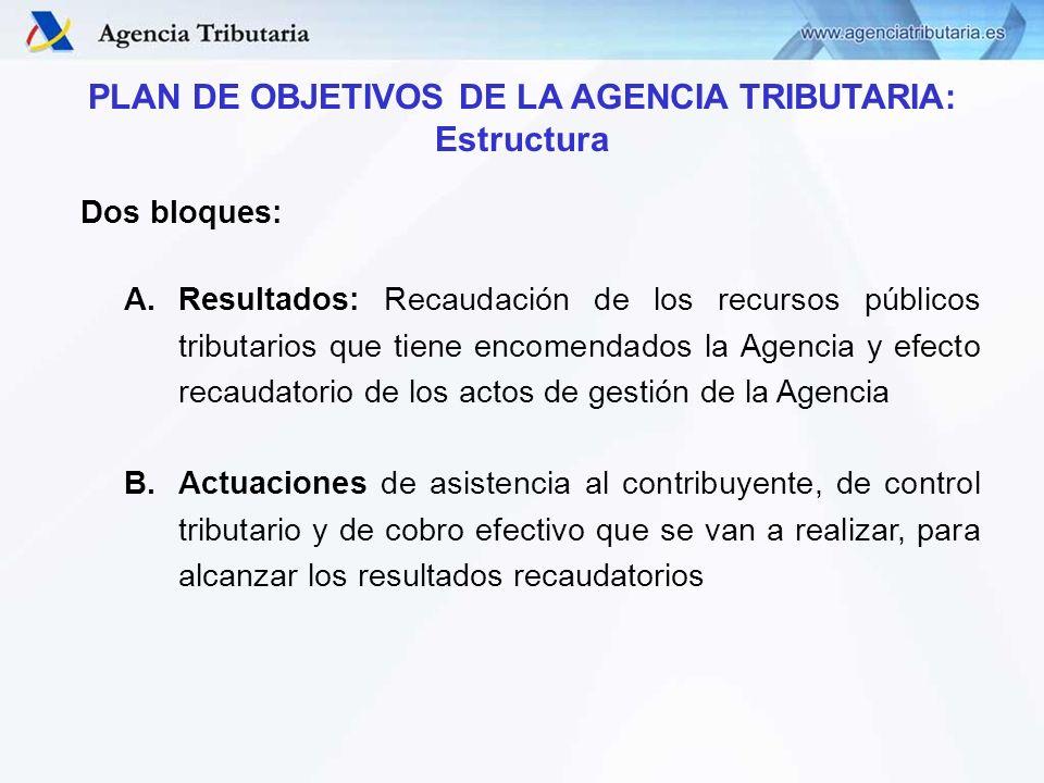 PLAN DE OBJETIVOS DE LA AGENCIA TRIBUTARIA: Estructura