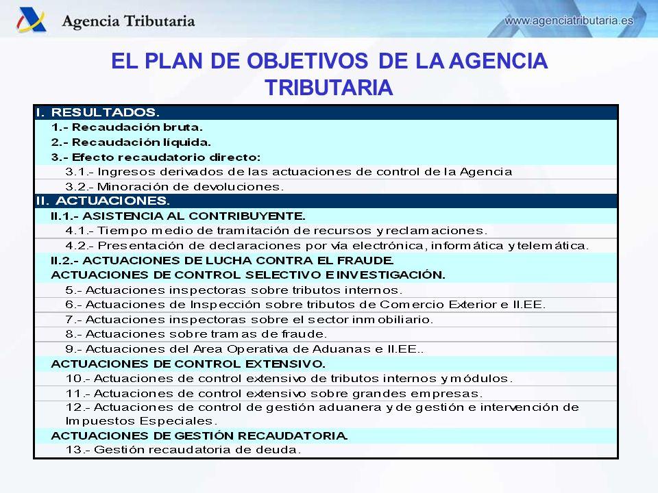 EL PLAN DE OBJETIVOS DE LA AGENCIA TRIBUTARIA