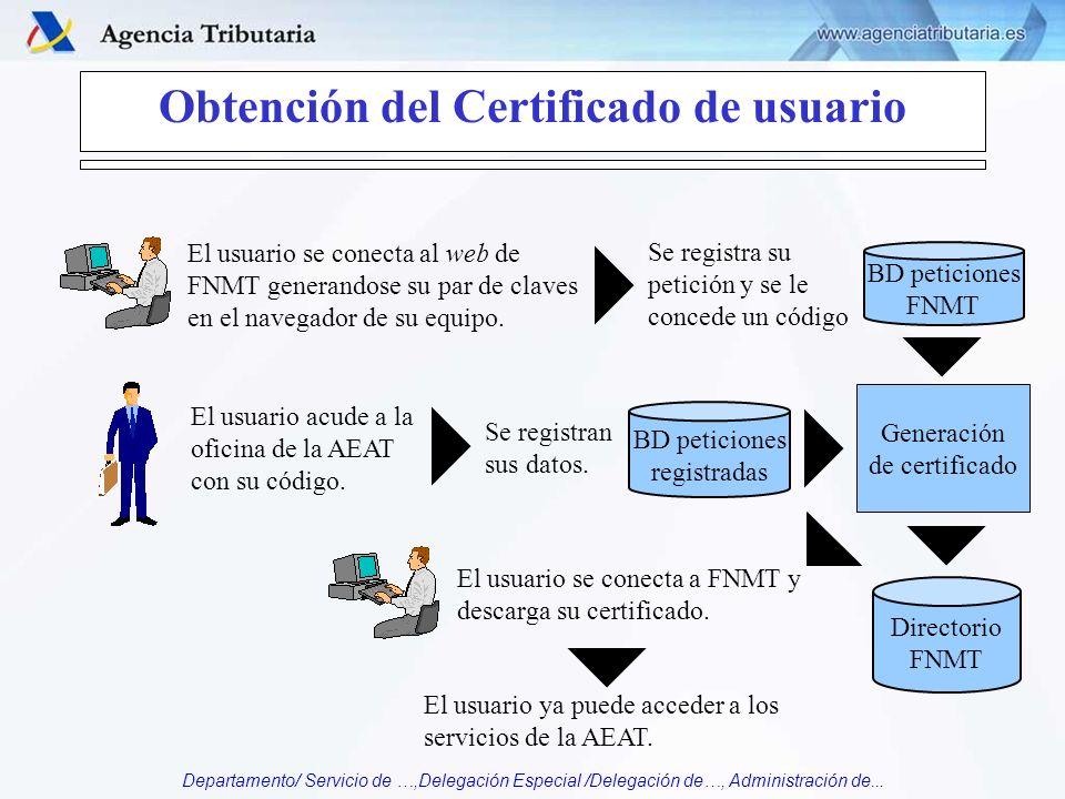 Obtención del Certificado de usuario