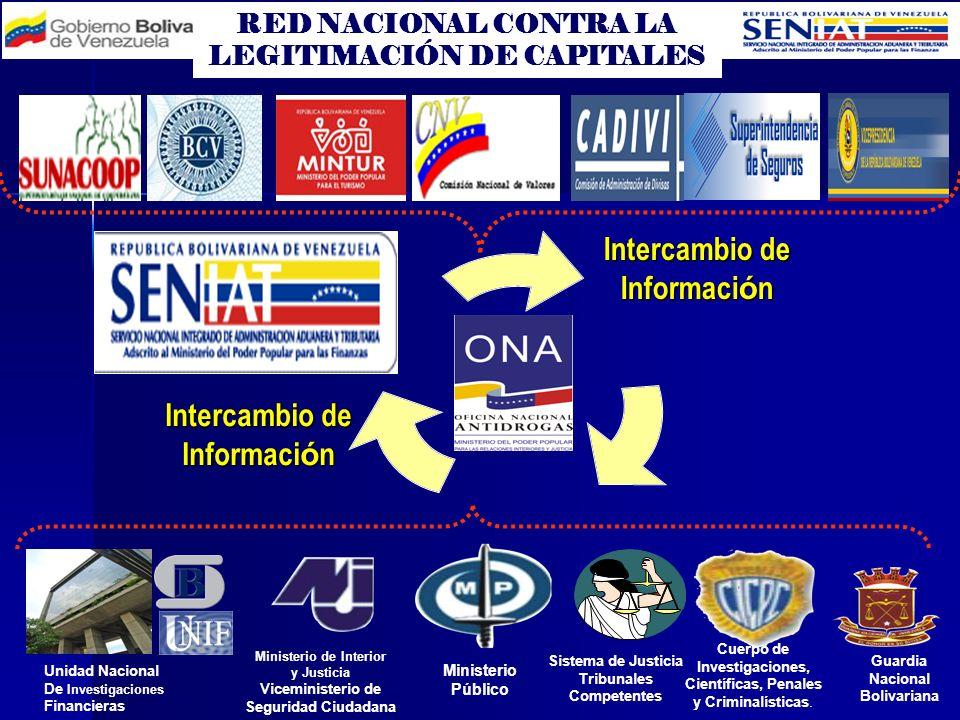 Intercambio de Información Intercambio de Información