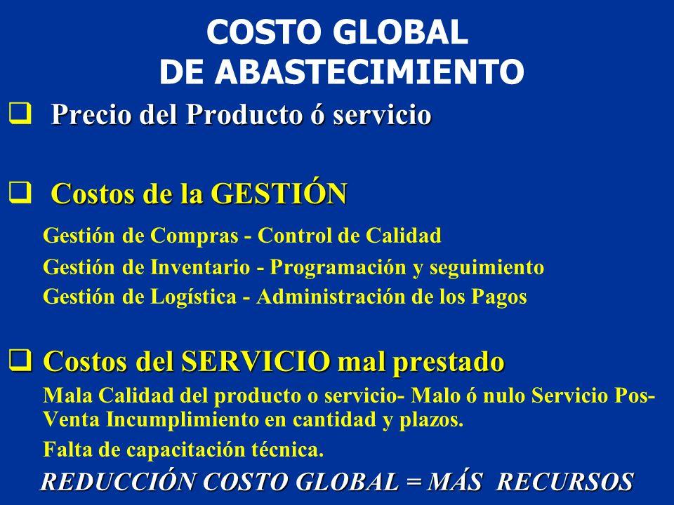 COSTO GLOBAL DE ABASTECIMIENTO
