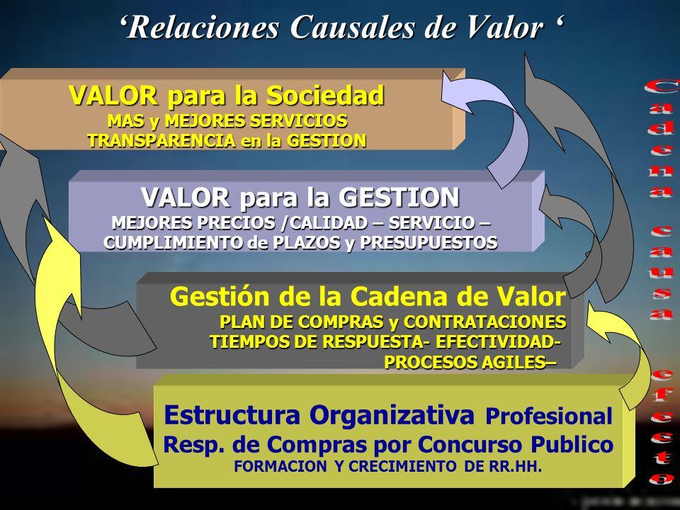 'Relaciones Causales de Valor '