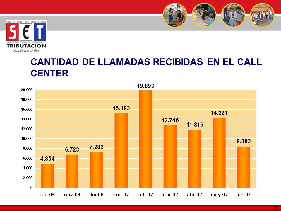 CANTIDAD DE LLAMADAS RECIBIDAS EN EL CALL CENTER