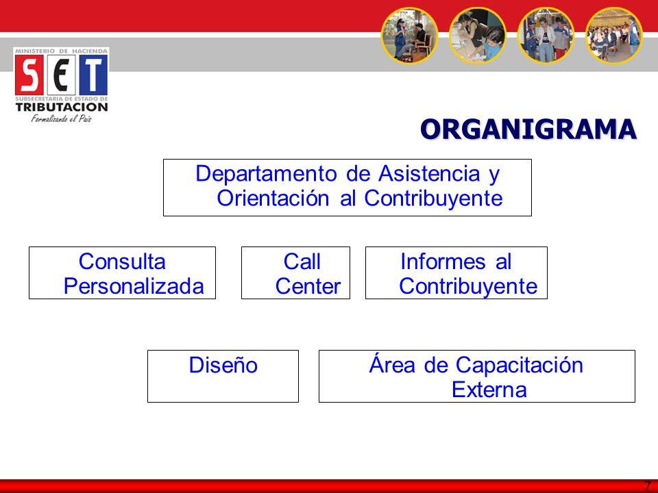 ORGANIGRAMA Departamento de Asistencia y Orientación al Contribuyente