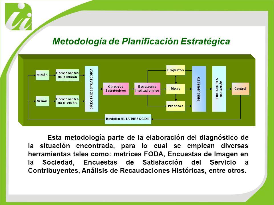 Metodología de Planificación Estratégica
