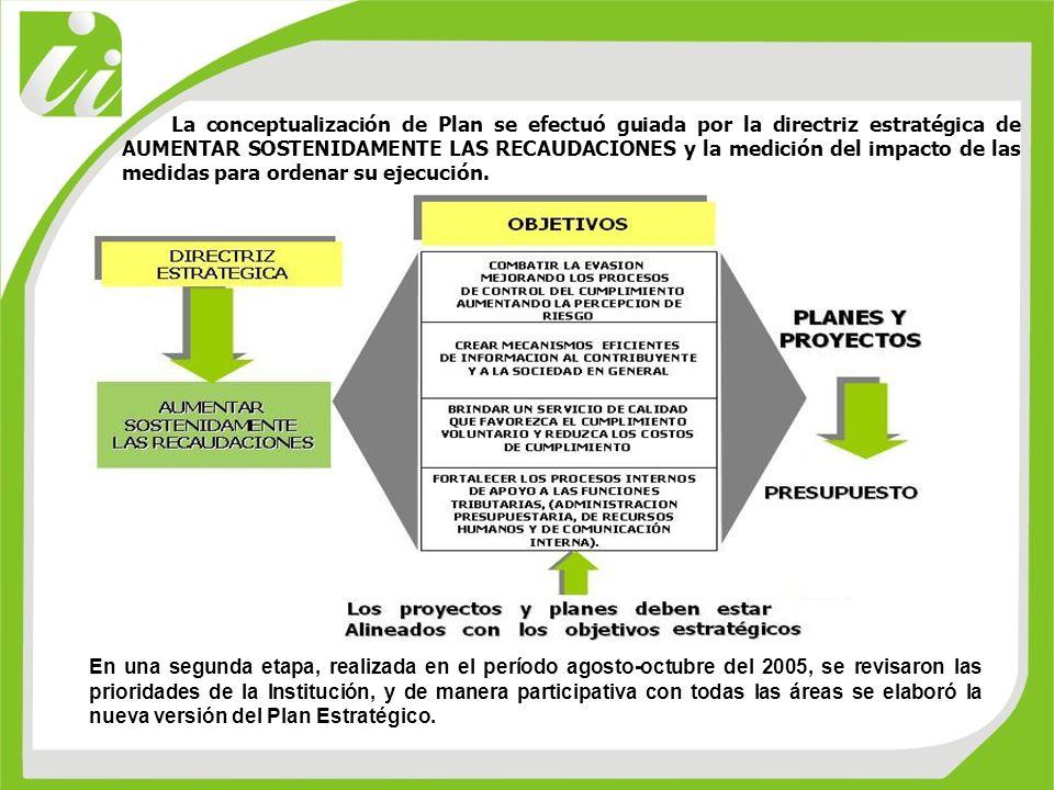 La conceptualización de Plan se efectuó guiada por la directriz estratégica de AUMENTAR SOSTENIDAMENTE LAS RECAUDACIONES y la medición del impacto de las medidas para ordenar su ejecución.