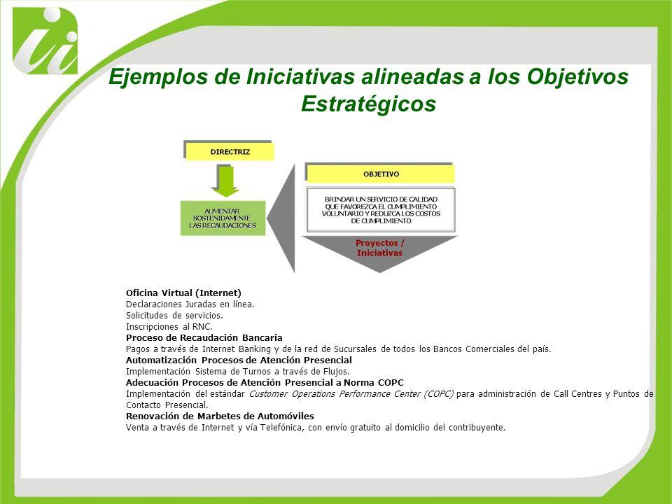 Ejemplos de Iniciativas alineadas a los Objetivos Estratégicos