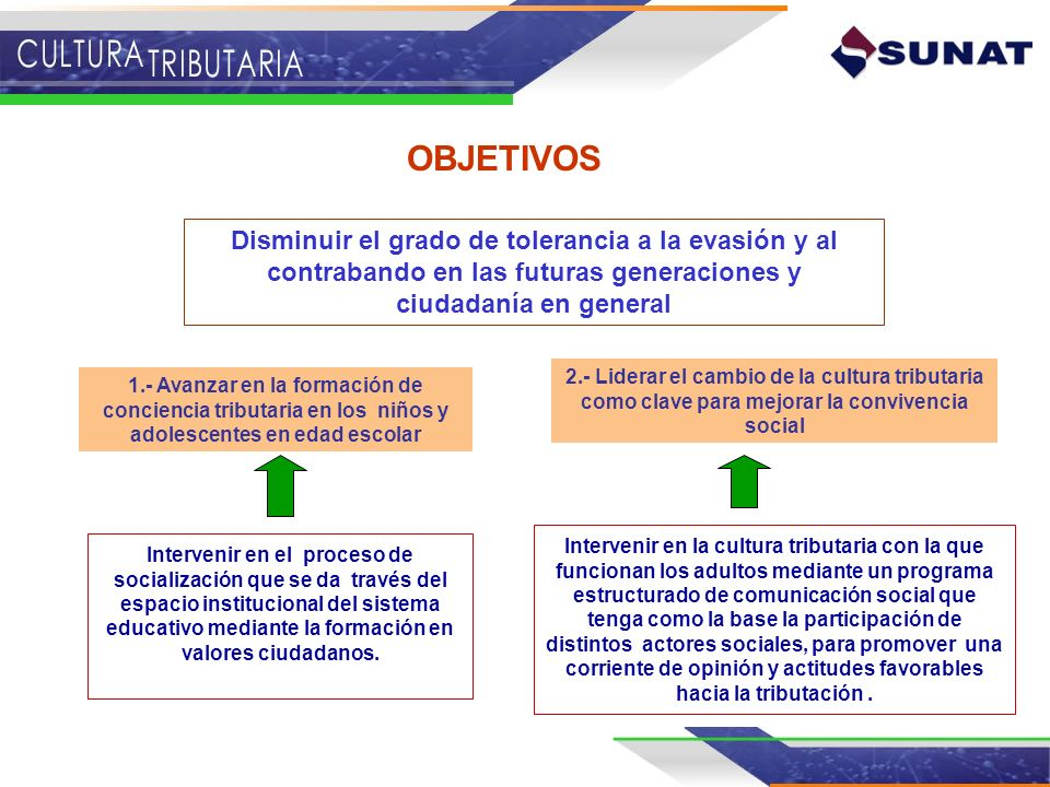 OBJETIVOS Disminuir el grado de tolerancia a la evasión y al contrabando en las futuras generaciones y ciudadanía en general.