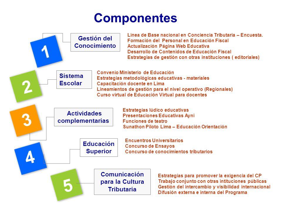 1 2 3 4 5 Componentes Gestión del Conocimiento Sistema Escolar