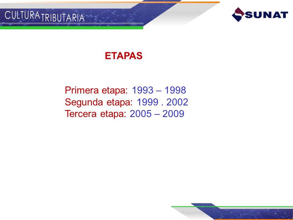 ETAPAS Primera etapa: 1993 – 1998 Segunda etapa: 1999 . 2002 Tercera etapa: 2005 – 2009