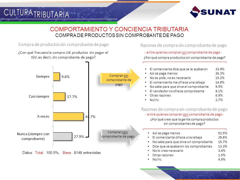 COMPORTAMIENTO Y CONCIENCIA TRIBUTARIA