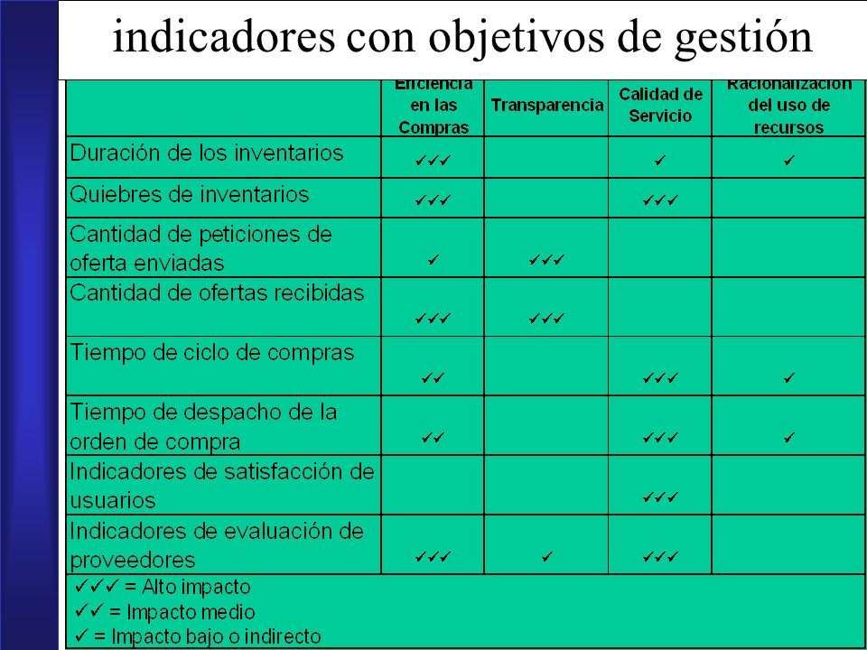 indicadores con objetivos de gestión