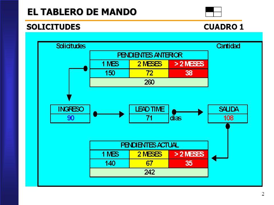 EL TABLERO DE MANDO SOLICITUDES CUADRO 1