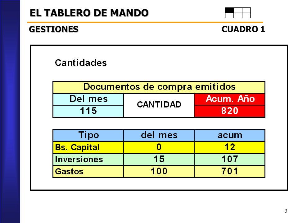 EL TABLERO DE MANDO GESTIONES CUADRO 1