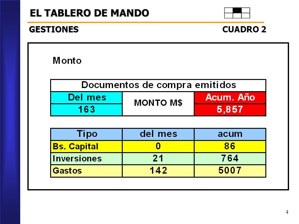 EL TABLERO DE MANDO GESTIONES CUADRO 2