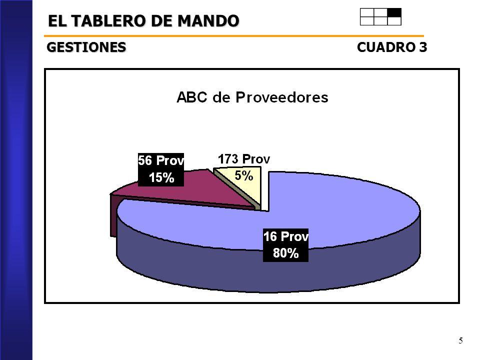EL TABLERO DE MANDO GESTIONES CUADRO 3