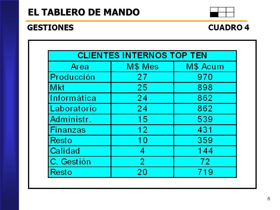 EL TABLERO DE MANDO GESTIONES CUADRO 4