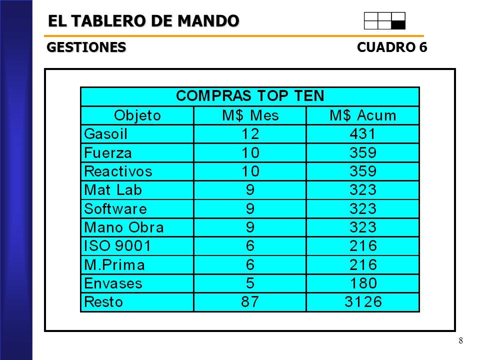EL TABLERO DE MANDO GESTIONES CUADRO 6