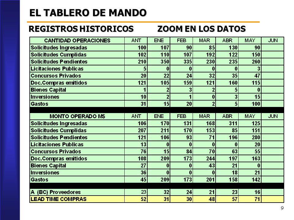 EL TABLERO DE MANDO REGISTROS HISTORICOS ZOOM EN LOS DATOS