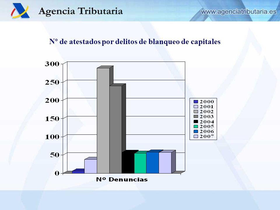 Nº de atestados por delitos de blanqueo de capitales