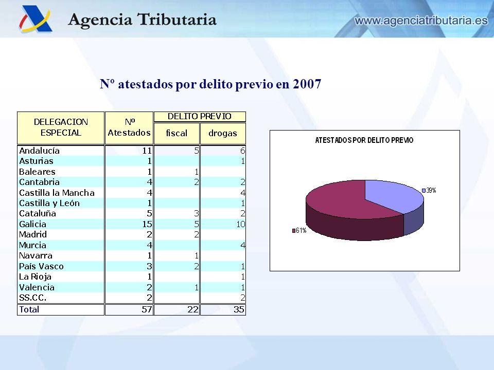 Nº atestados por delito previo en 2007