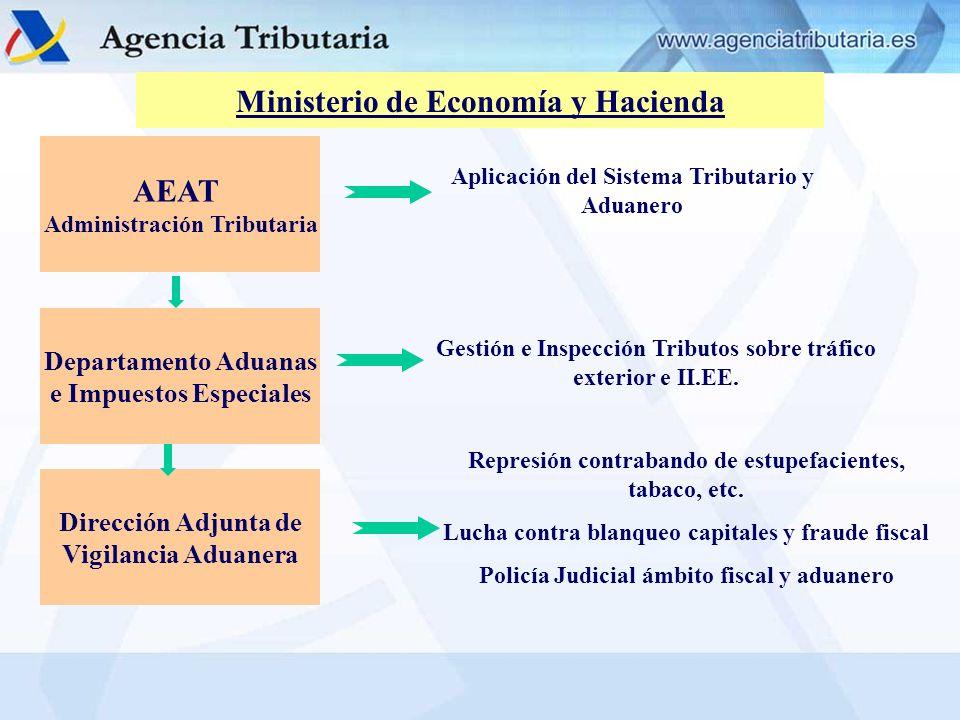 Ministerio de Economía y Hacienda AEAT