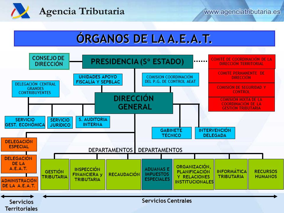 ÓRGANOS DE LA A.E.A.T. PRESIDENCIA (Sº ESTADO) DIRECCIÓN GENERAL