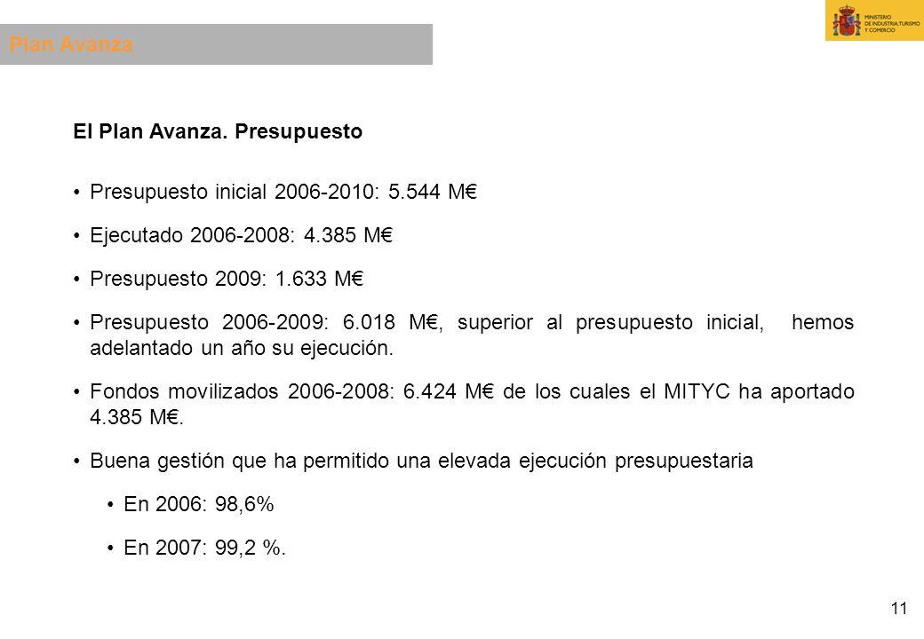 Plan Avanza El Plan Avanza. Presupuesto. Presupuesto inicial 2006-2010: 5.544 M€ Ejecutado 2006-2008: 4.385 M€