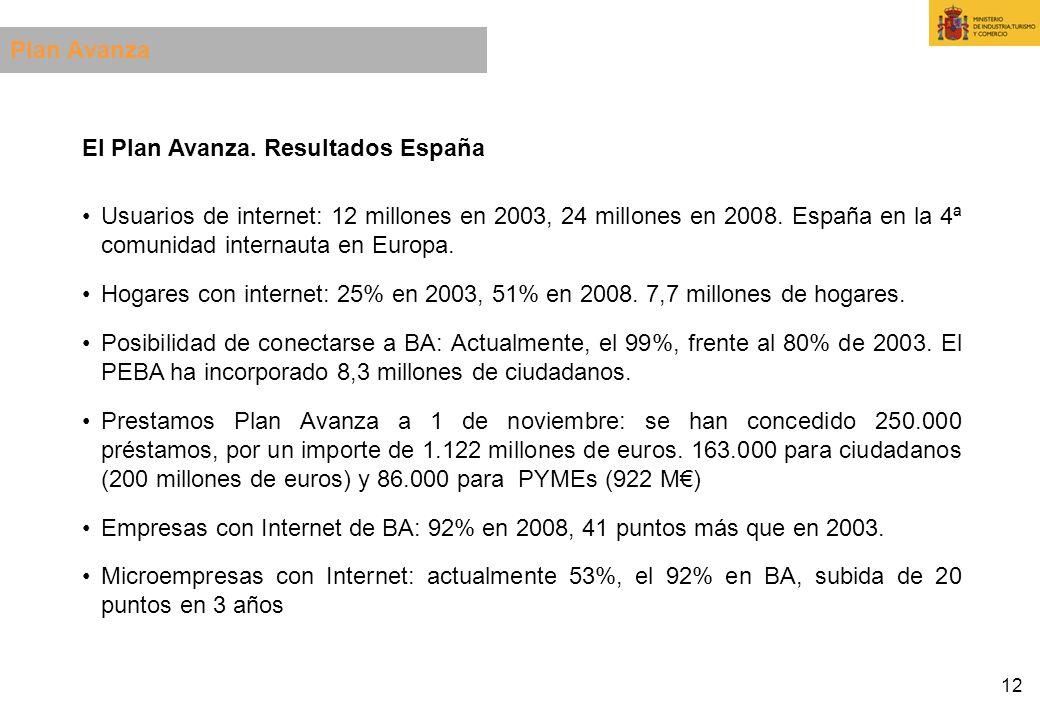Plan Avanza El Plan Avanza. Resultados España.