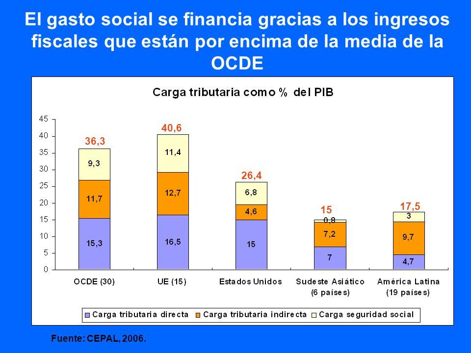 El gasto social se financia gracias a los ingresos fiscales que están por encima de la media de la OCDE