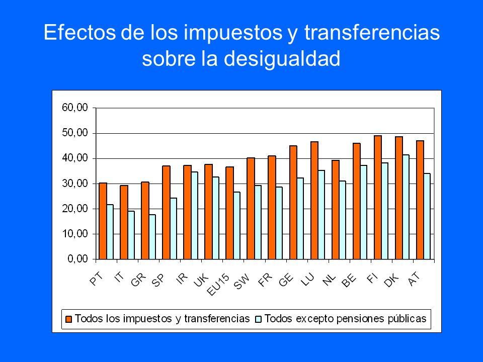 Efectos de los impuestos y transferencias sobre la desigualdad