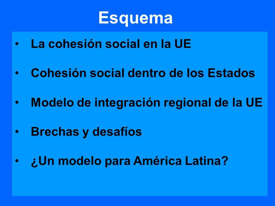 Esquema La cohesión social en la UE