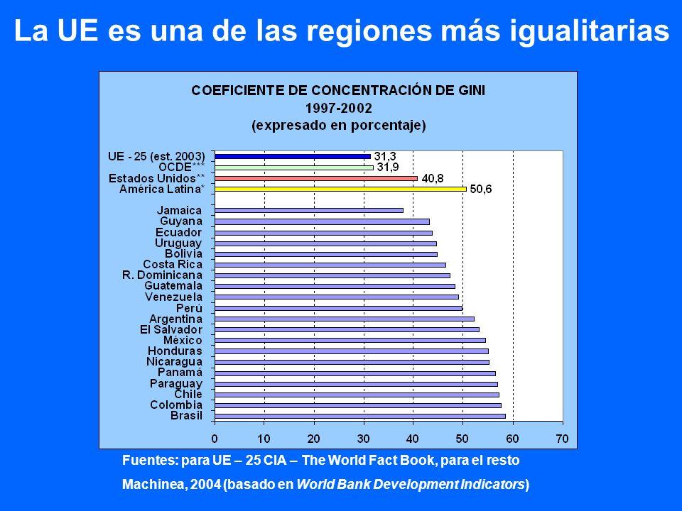 La UE es una de las regiones más igualitarias