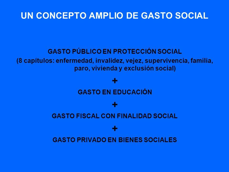 UN CONCEPTO AMPLIO DE GASTO SOCIAL