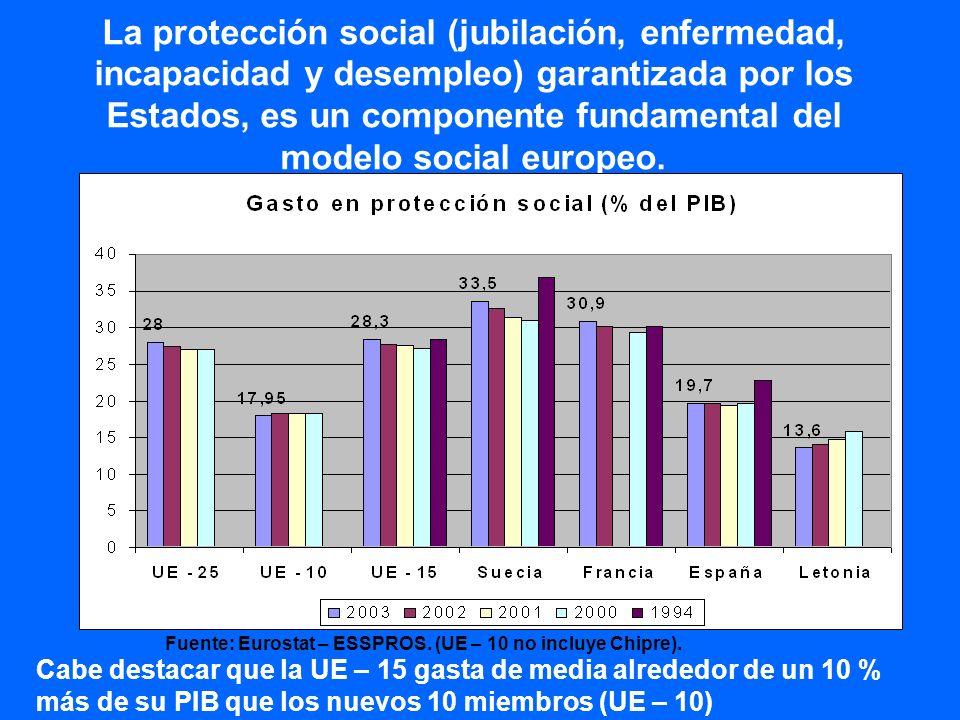 La protección social (jubilación, enfermedad, incapacidad y desempleo) garantizada por los Estados, es un componente fundamental del modelo social europeo.