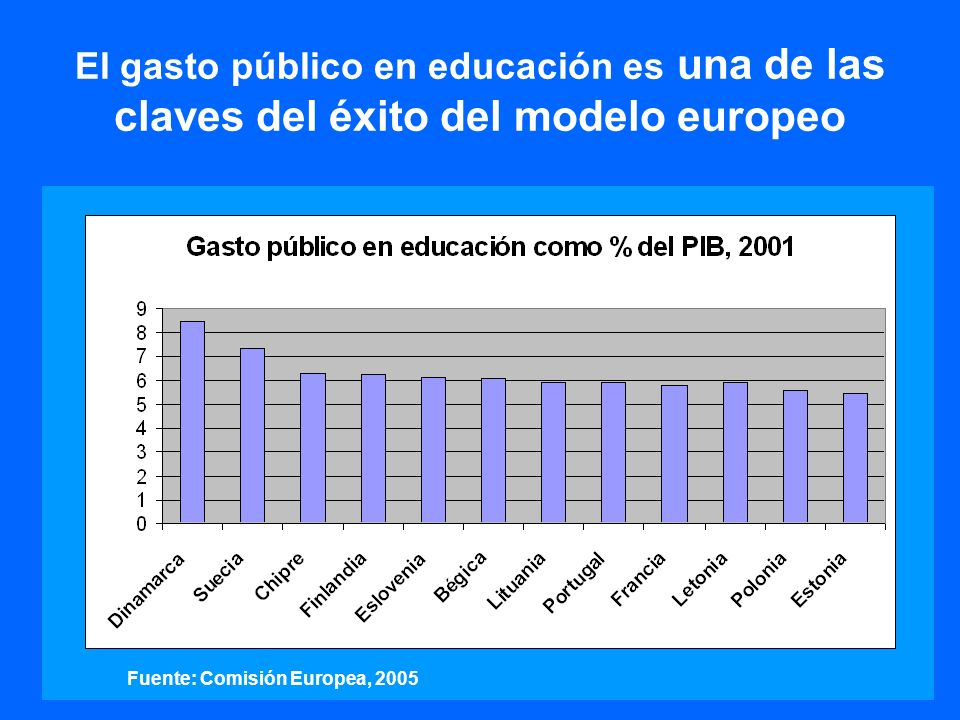 El gasto público en educación es una de las claves del éxito del modelo europeo