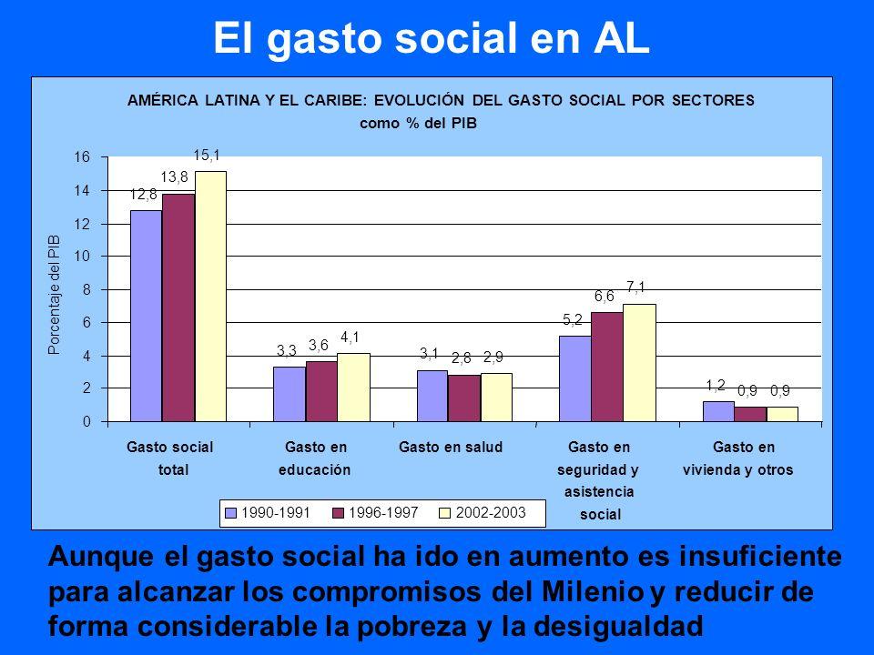El gasto social en AL AMÉRICA LATINA Y EL CARIBE: EVOLUCIÓN DEL GASTO SOCIAL POR SECTORES. como % del PIB.