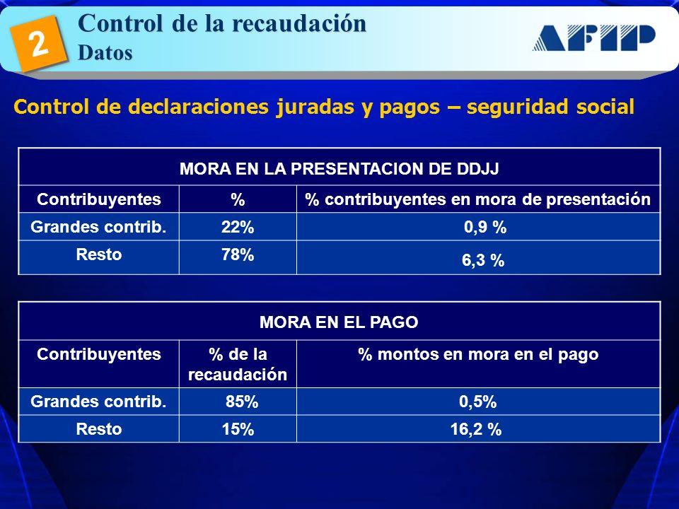 2 Control de la recaudación Datos 6,3 %