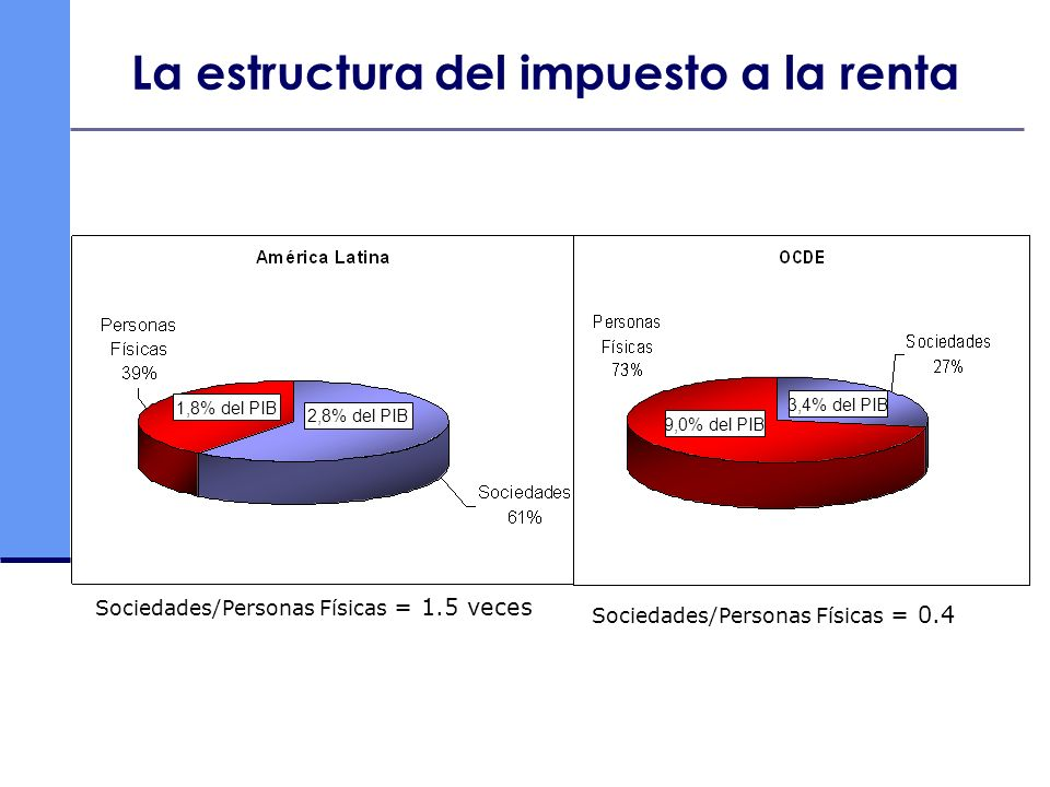 La estructura del impuesto a la renta
